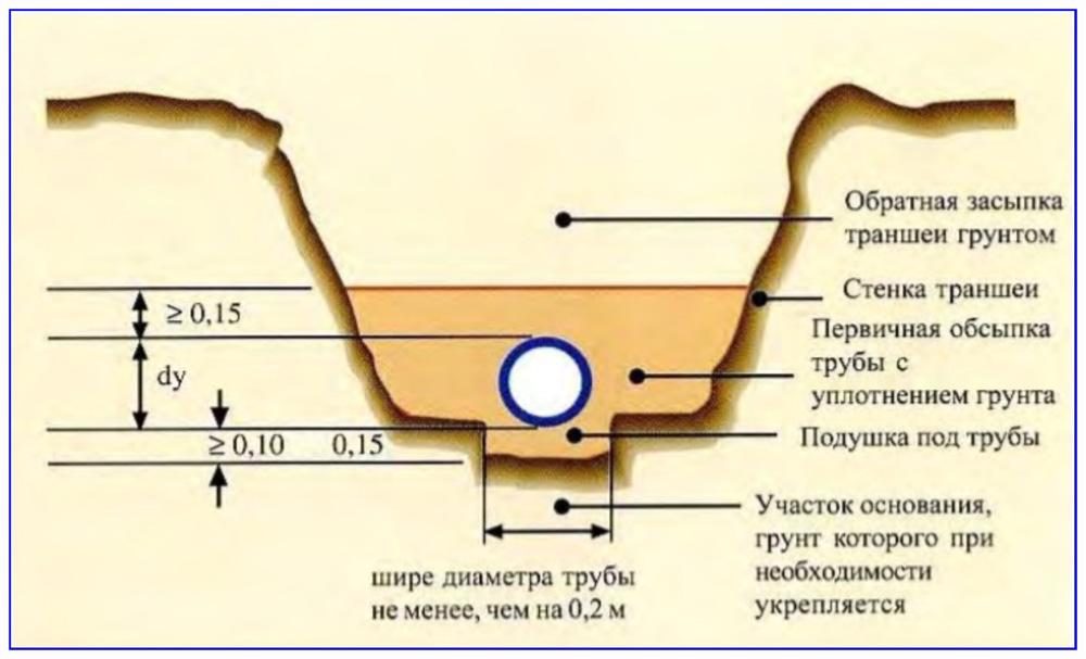 Схема траншейной укладки ПНД-трубопровода