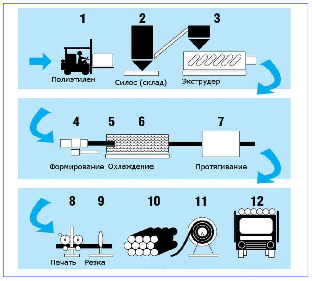 Процесс производства ПНД трубы