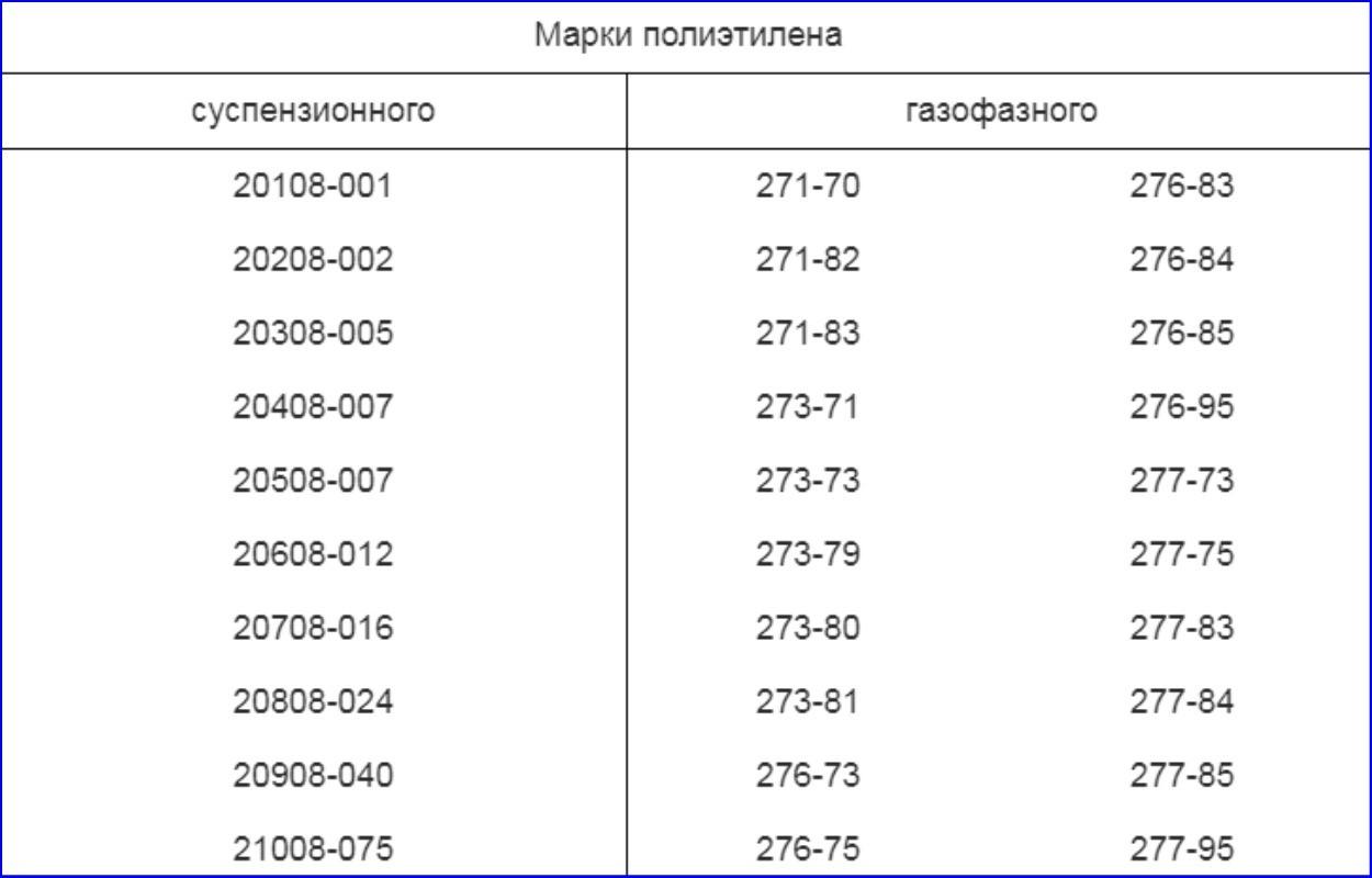 Марки ПНД по ГОСТ 16338-85