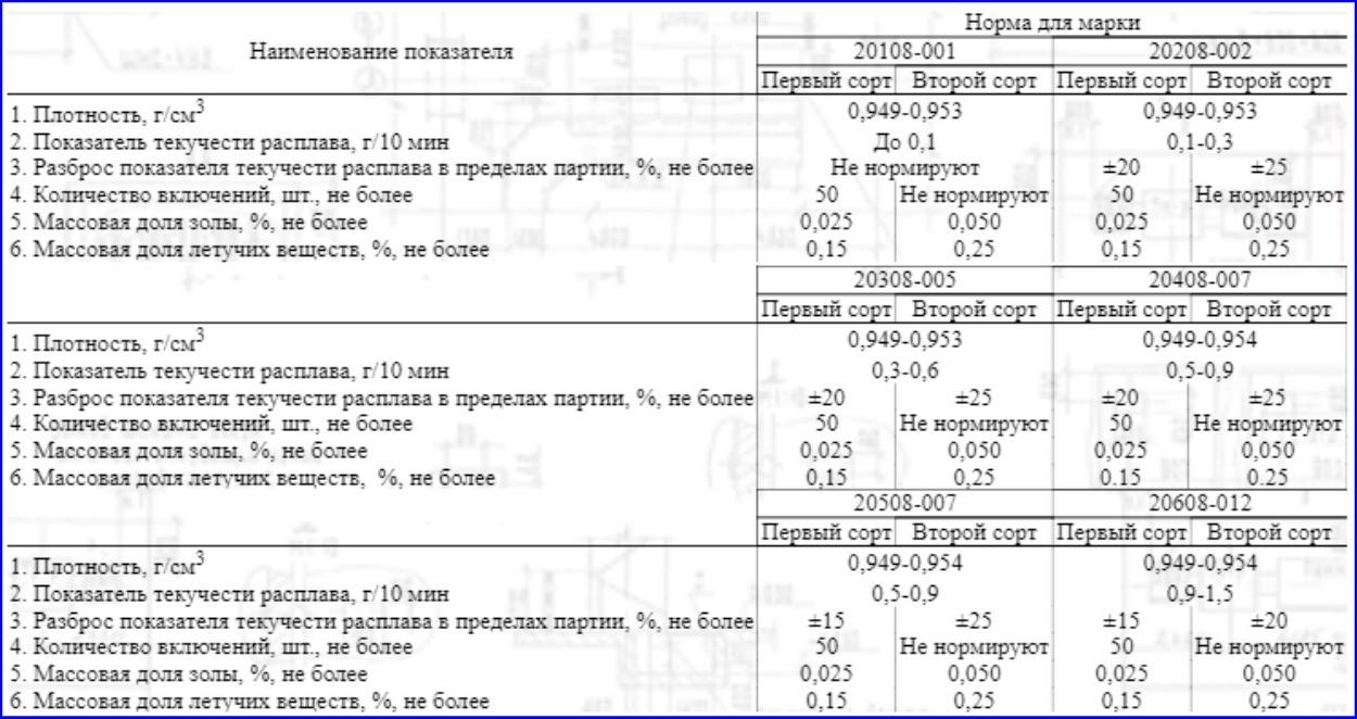 Параметры некоторых марок суспензионного ПЭ по ГОСТ 16338-85