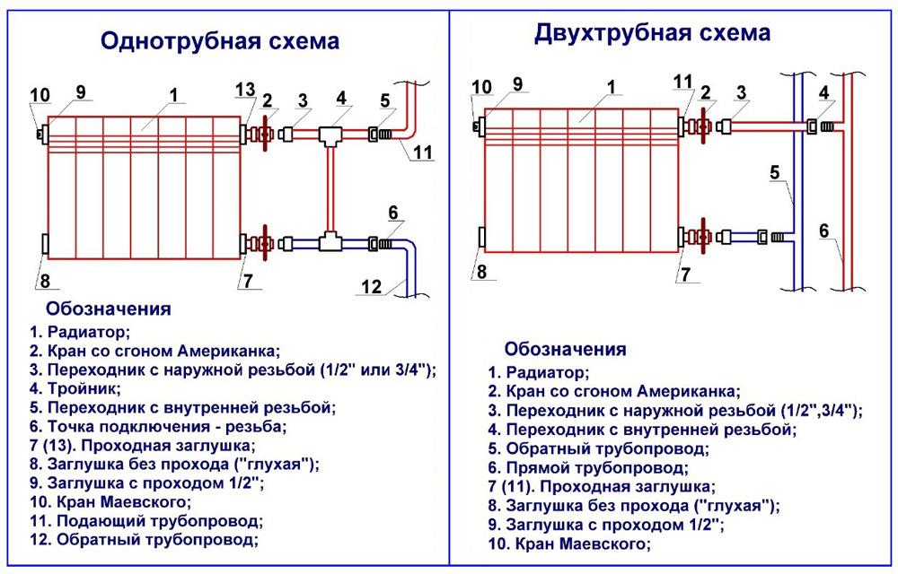 Схемы подключения биметаллических радиаторов