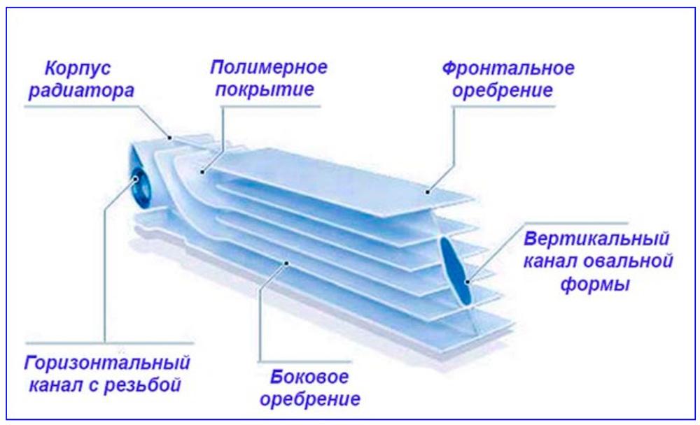 Устройство секции алюминиевого радиатора