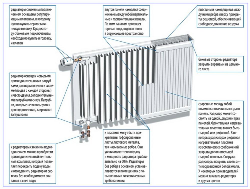Конструкция стальных панельных батарей