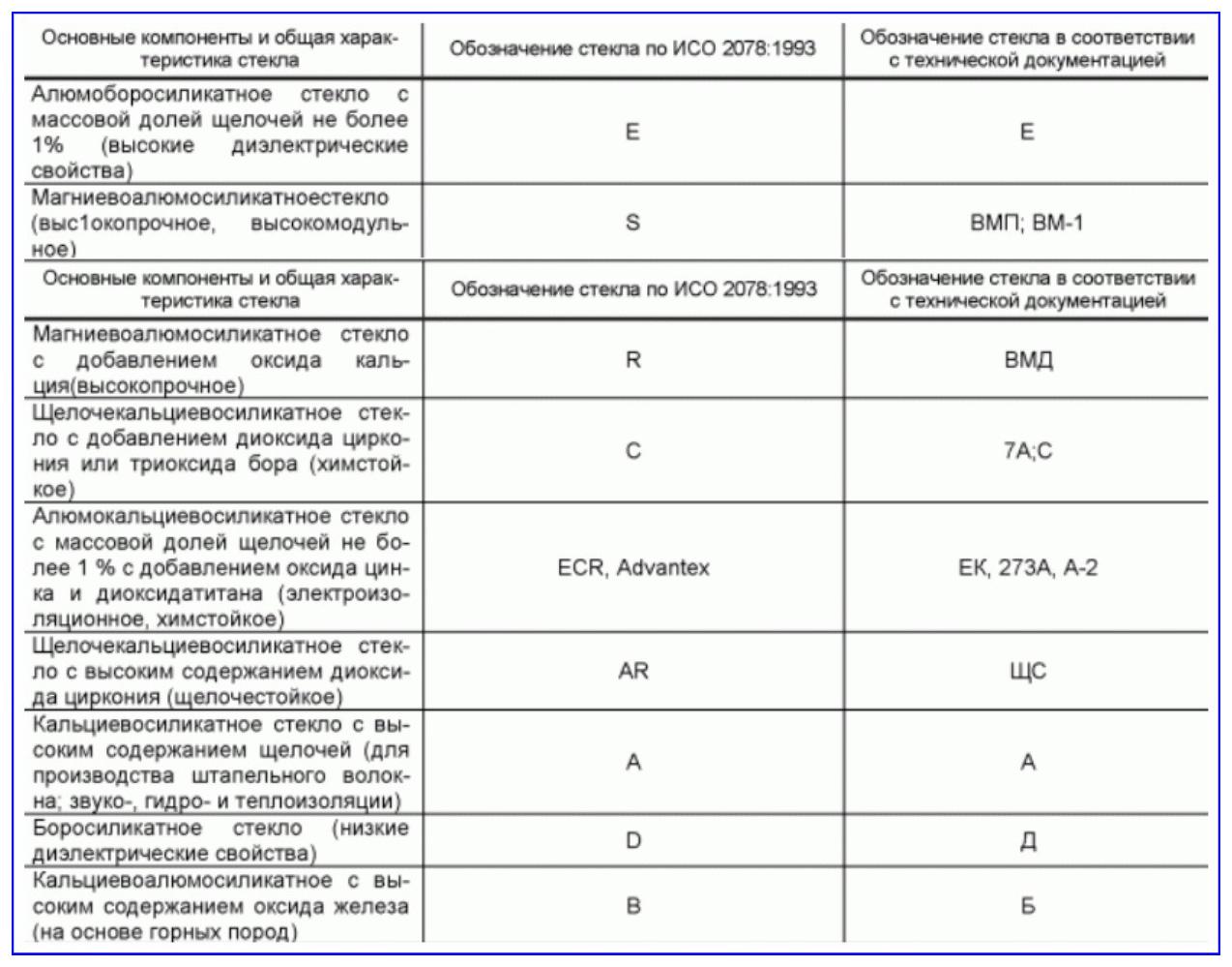Материалы для стекловолоконного производства по ГОСТ 32650—2014
