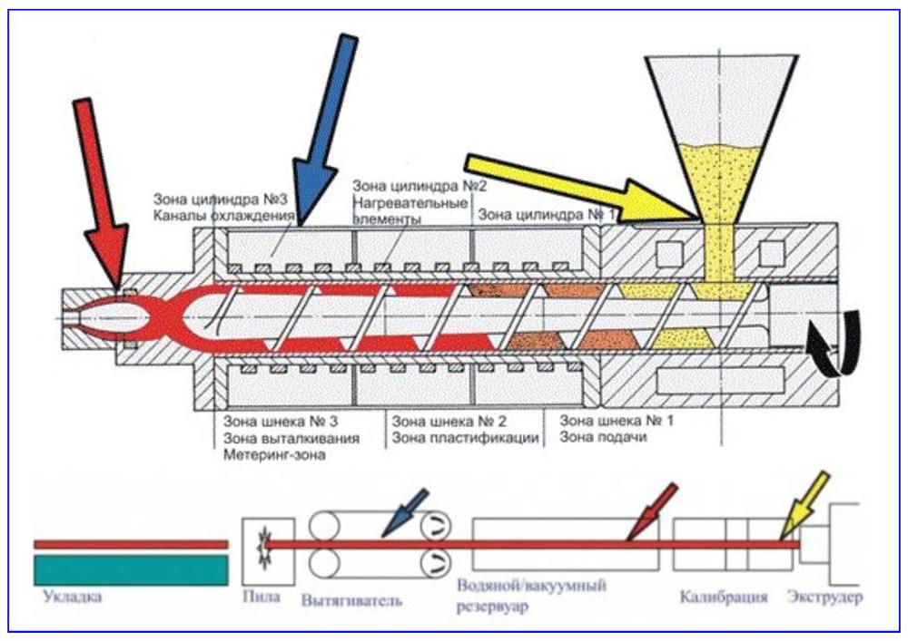 Труба стекловолокно - технология производства