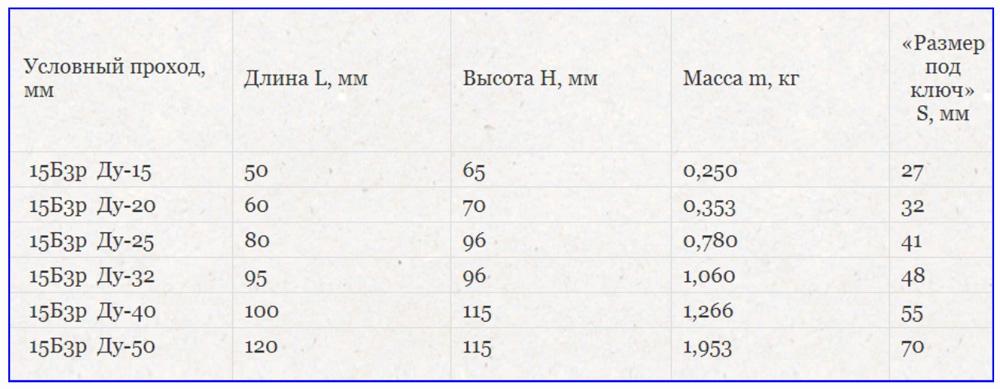 Размерные и физические параметры кранов серии 15б3р