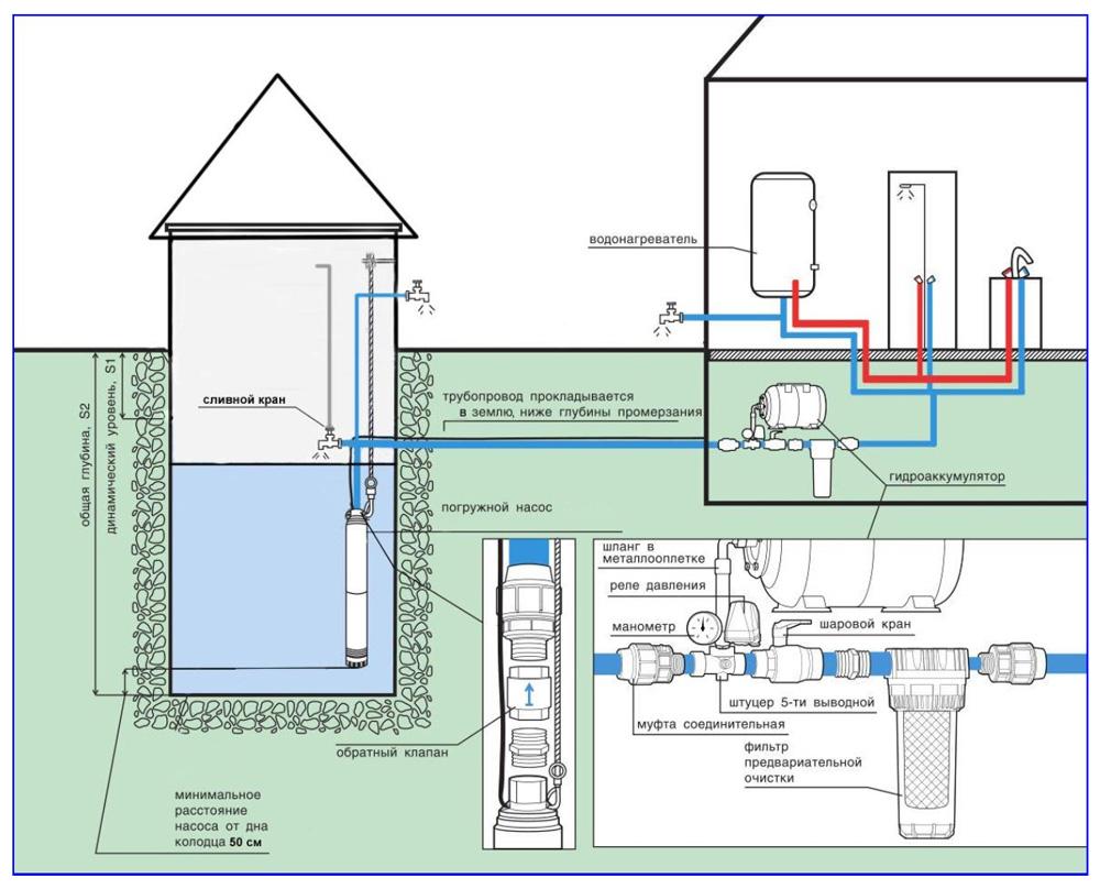 Схема водопровода с погружным электронасосом