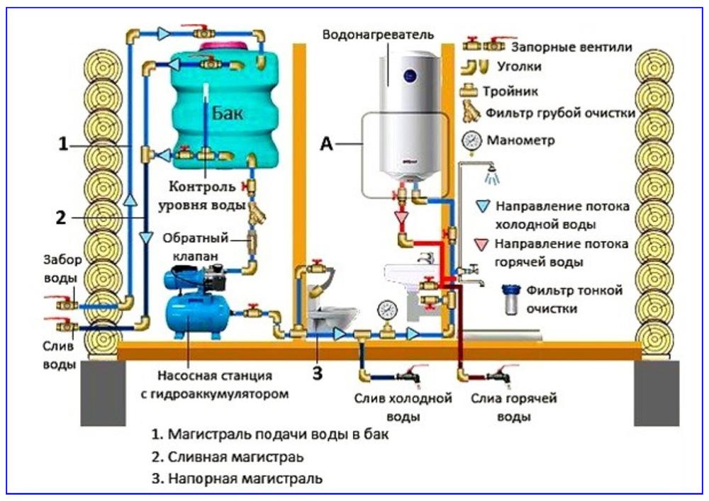 Схема водообеспечения с баком и повышающей напор станцией