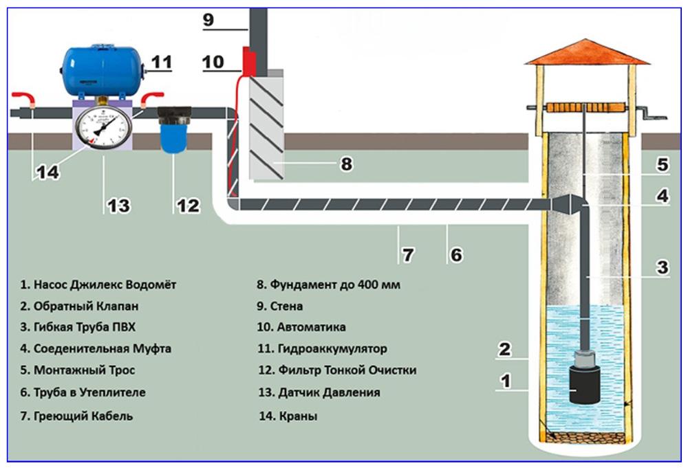 Схема водоснабжения с гидробаком
