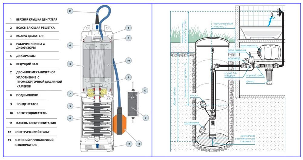 Устройство поплавкового колодезного электронасоса и схема его подключения