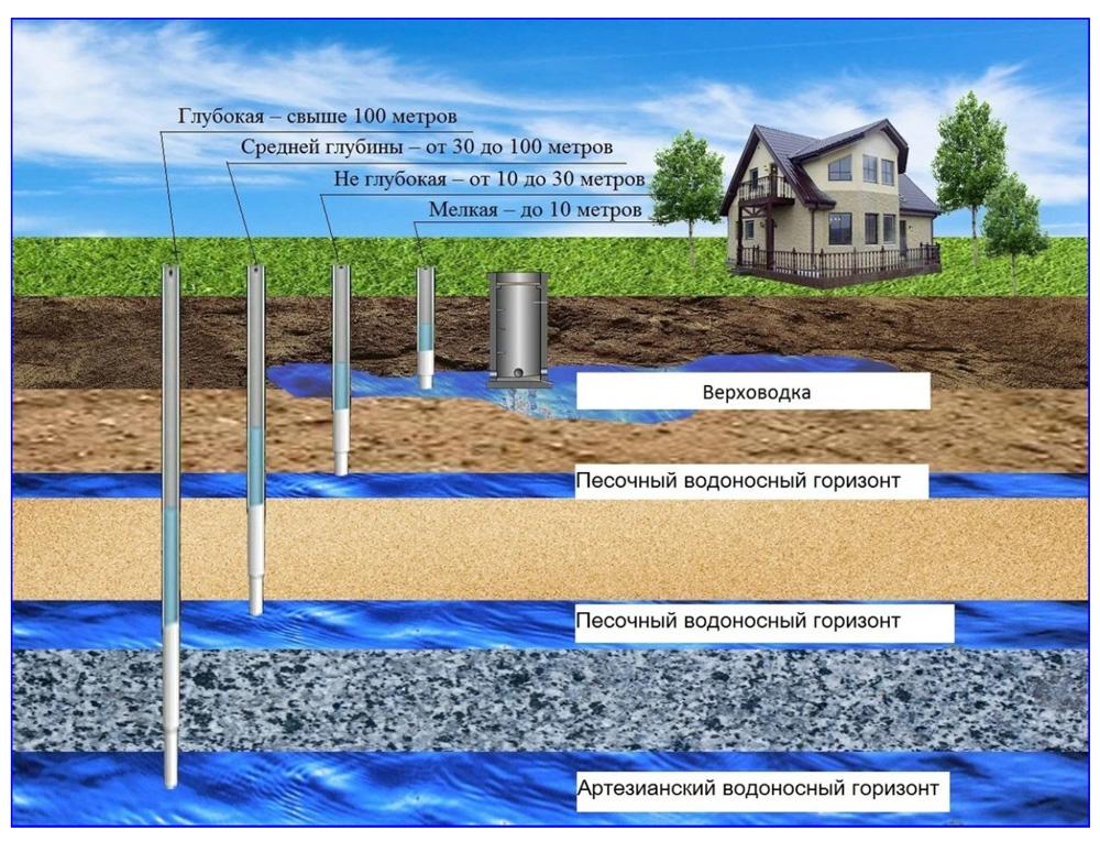 Виды скважинных источников