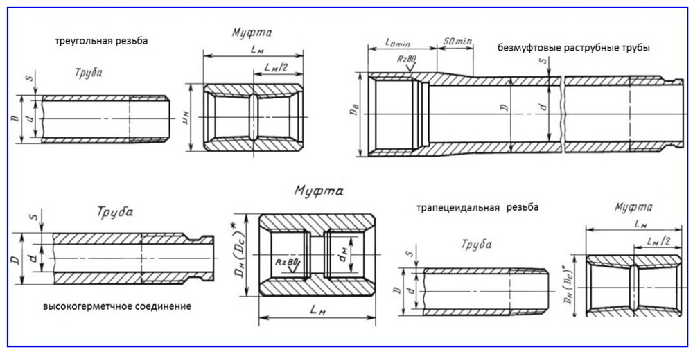 Методы соединения стальных обсадных труб