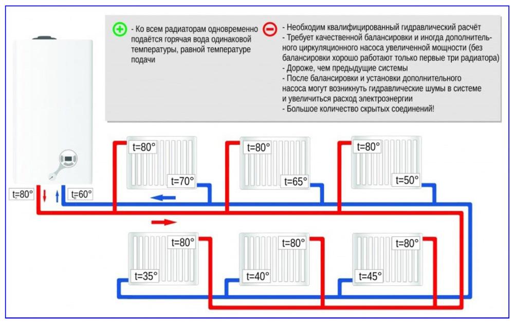 Двухтрубная тупиковая схема и ее особенности