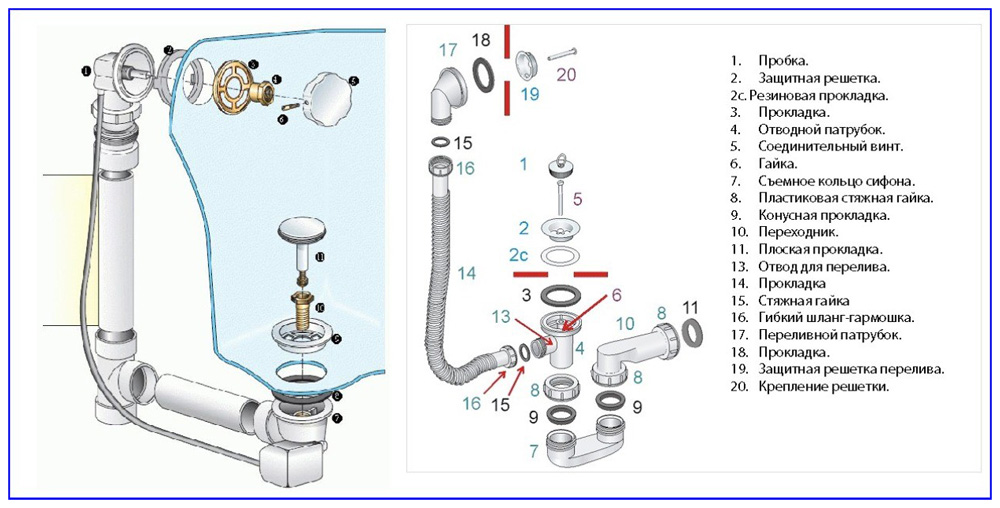 Комплектация сифонов и их соединения с ванной