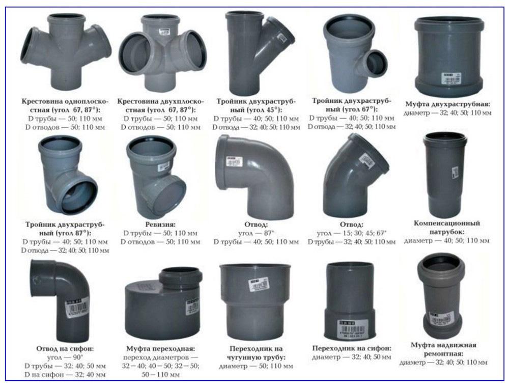 Разновидности фасонных деталей канализации