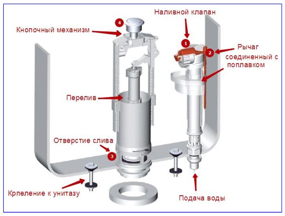 Устройство бачка с нижней подводкой