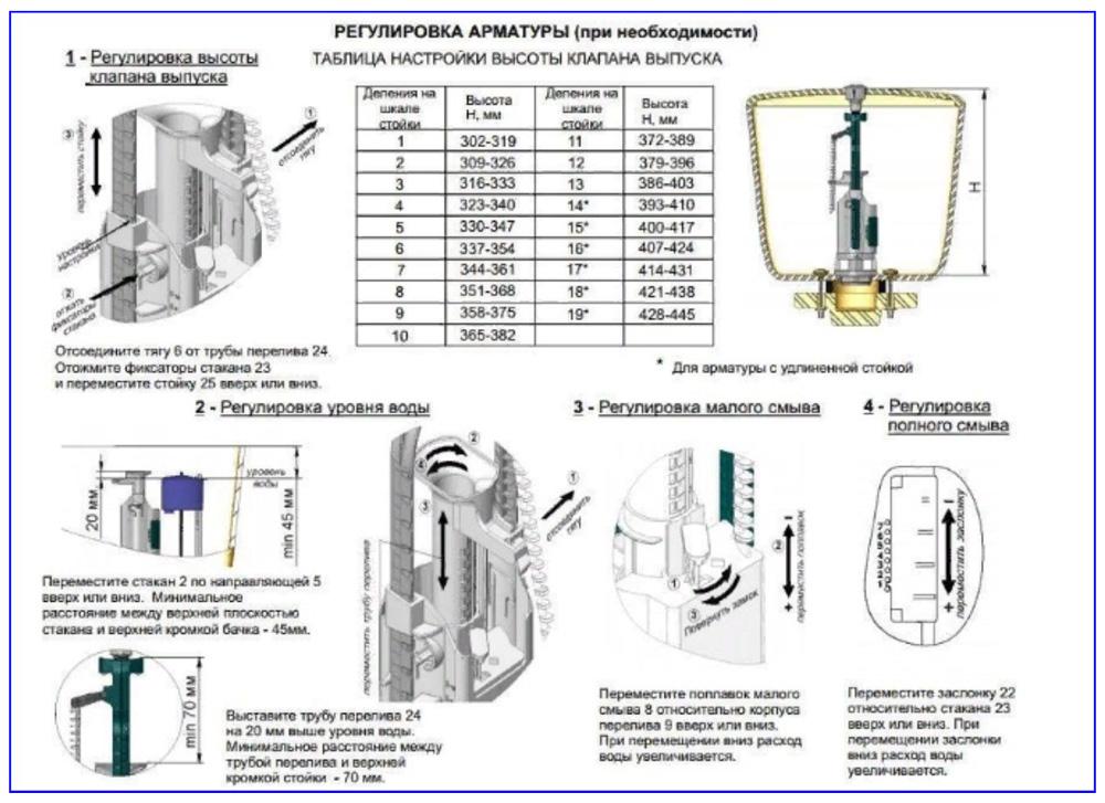 Регулировки в арматурных механизмах
