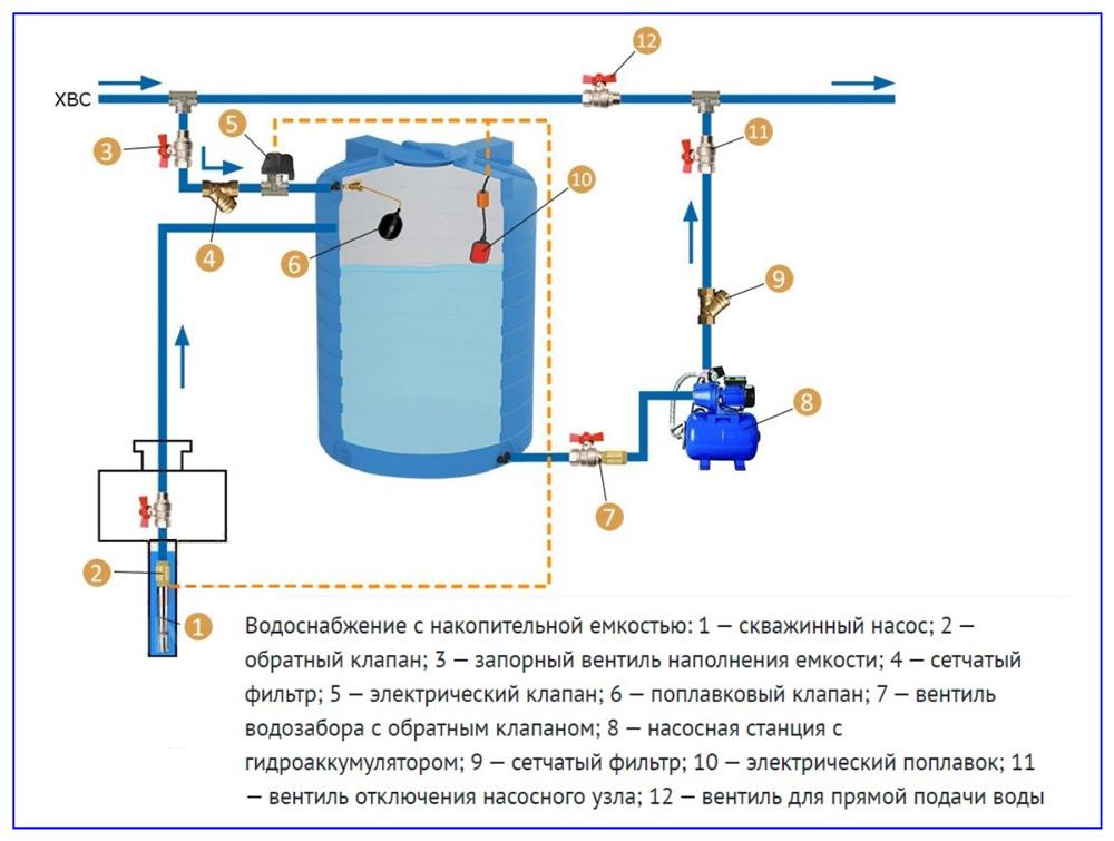 Вибрационный насос и обратная прокачка скважин