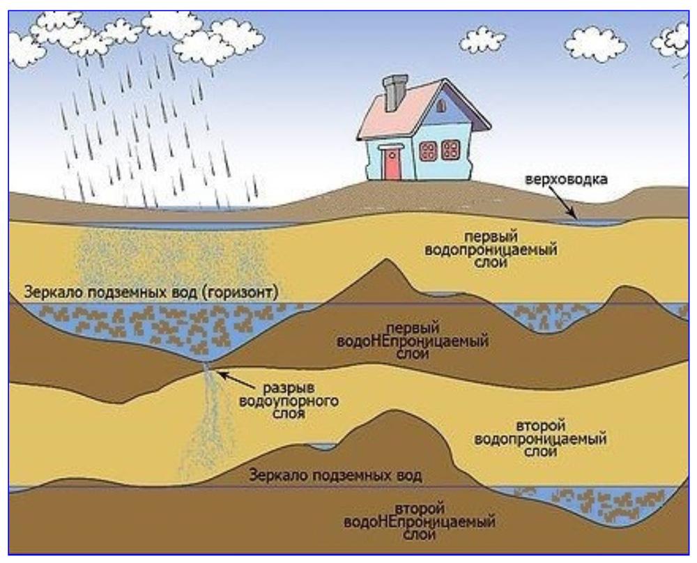 Принцип накопления подземных вод в осадочных породах