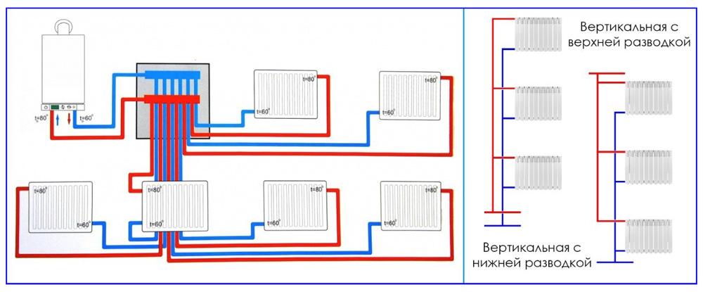 Коллекторная и вертикальная разводки в двухтрубных системах отопления.