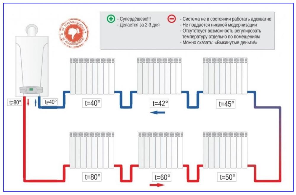 Однотрубная система отопления, пример расположения.