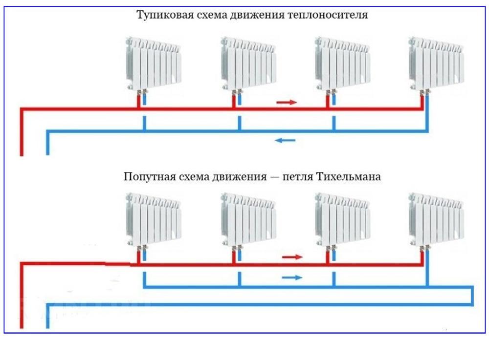 Тупиковая и попутная схемы подключения радиаторов в двухтрубной системе отопления.
