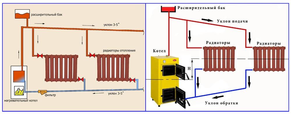 Двухтрубная диагональная и боковая разводка в самотечных контурах отопления.