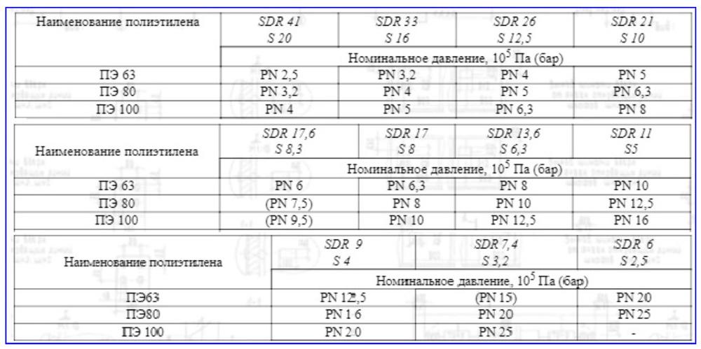 СДР и напорные характеристики ПЭ-труб по ГОСТ 18599-2001