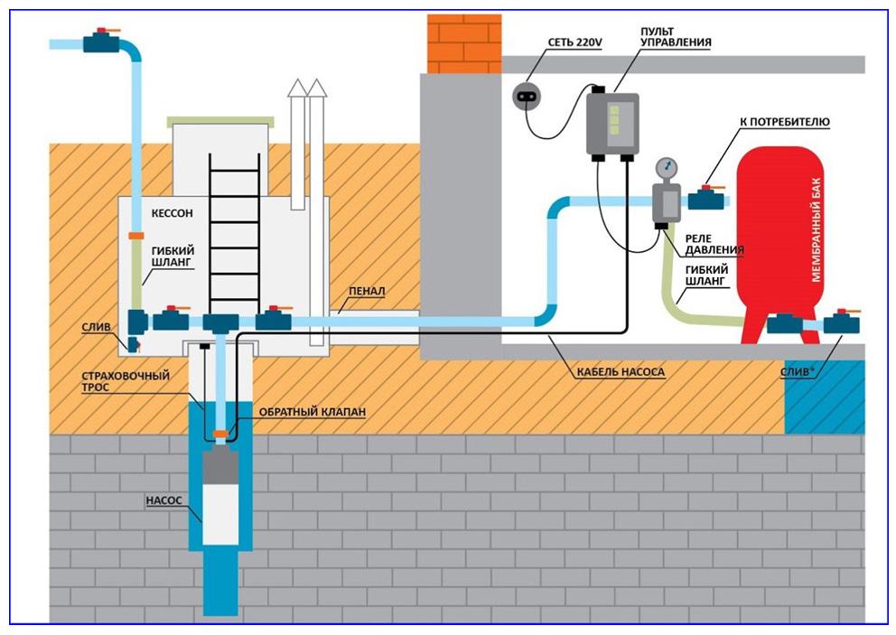 Гидроаккумуляторная система водоснабжения с гидробаком и погружным насосом