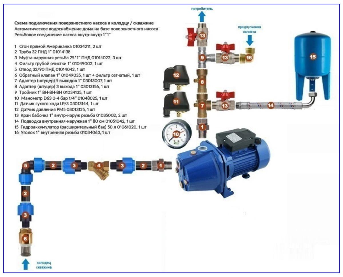 Обвязка поверхностного насоса с гидробаком в системе водообеспечения
