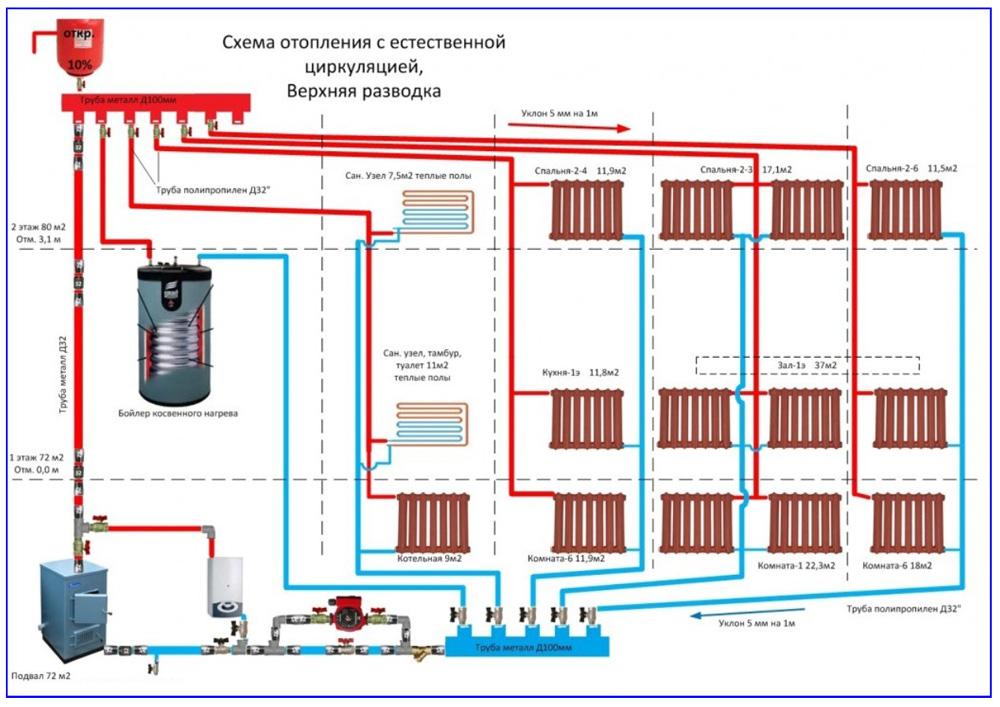 Схема самотечной отопительной системы двухэтажного дома