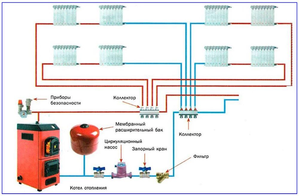 Принудительная система отопления система отопления двухэтажного частного дома коллекторной