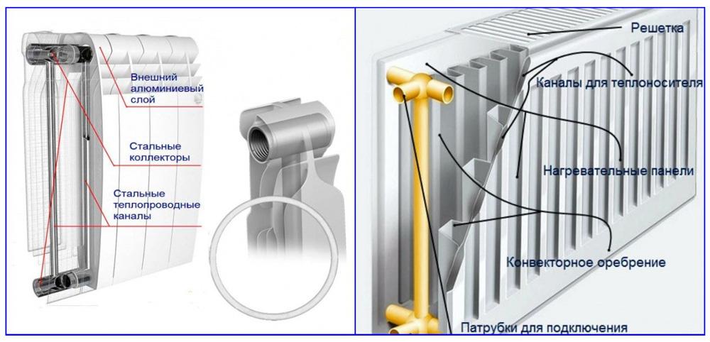 Биметаллический и панельный радиатор в системе отопления частного дома