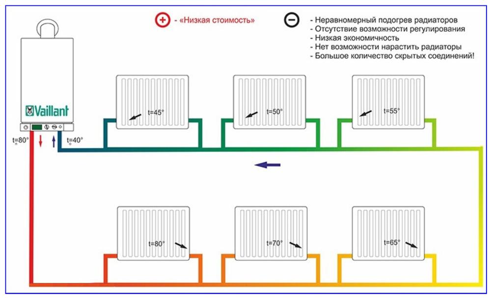 Однотрубная разводка ленинградка и ее особенности