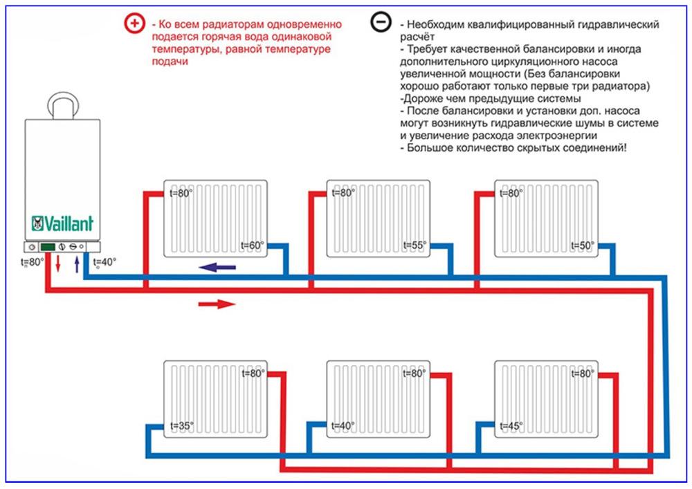 Тупиковая разводка в системе отопления частного дома