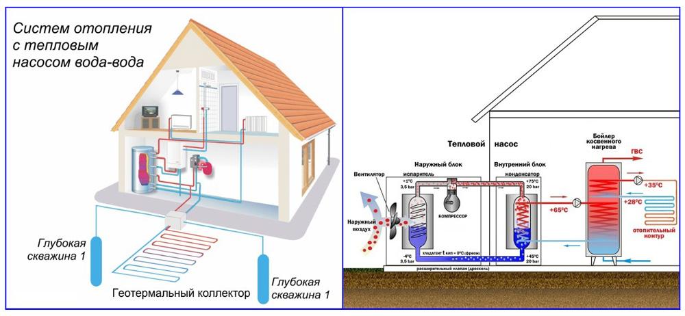Принцип работы геотермальных и атмосферных тепловых насосов