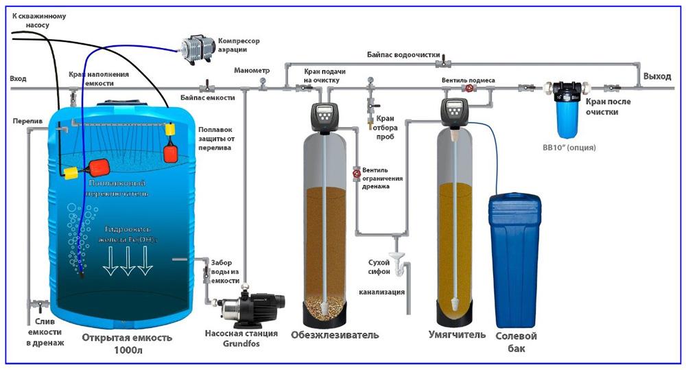 Схема многоступенчатой водоочистной системы с компрессорным аэрированием в открытой емкости