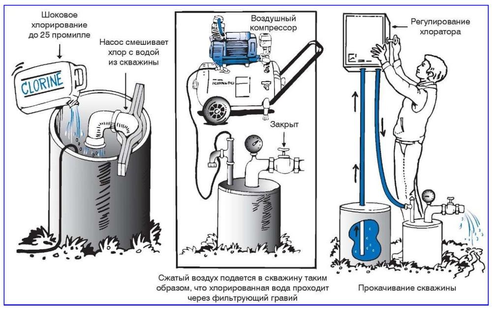 Технология промышленной дезинфекции скважинных источников