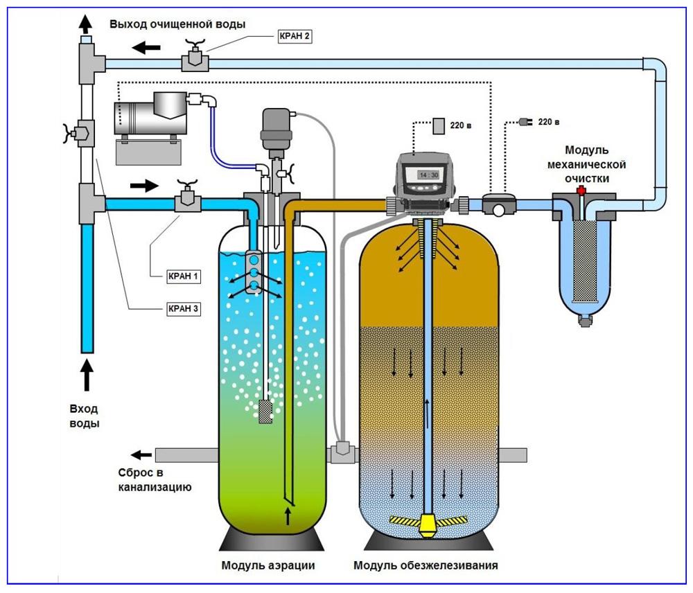 Схема двухступенчатой системы водоочистки с напорной компрессорной аэрацией в закрытой колонне