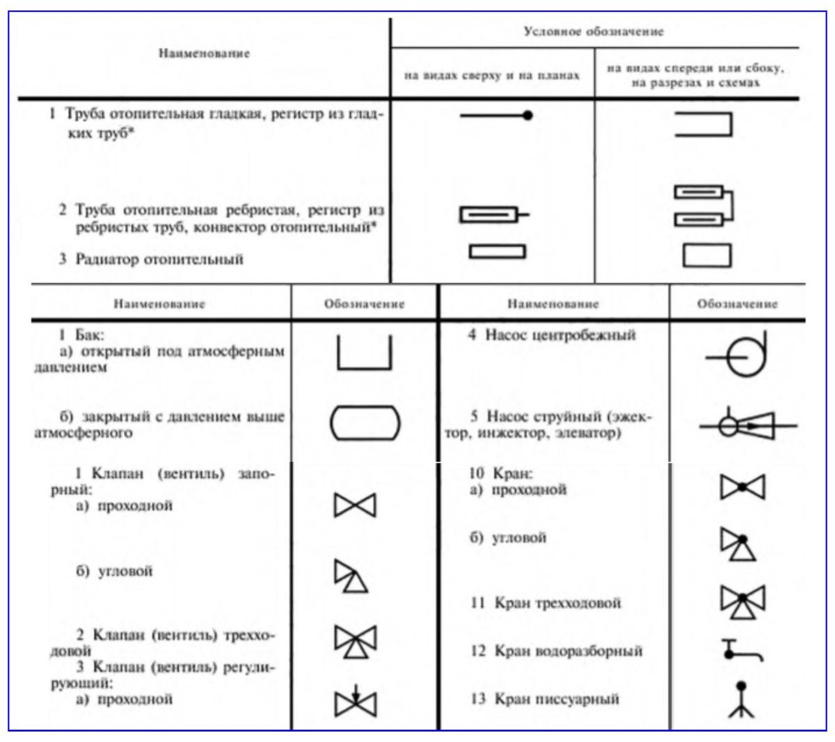 Условные обозначения на схемах элементов отопительных систем по ГОСТ 21.205-93.
