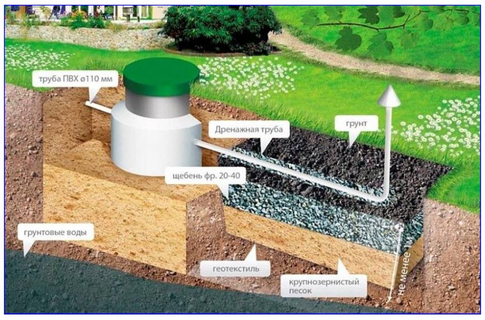 Схема обустройства фильтрационного поля автономной канализациию