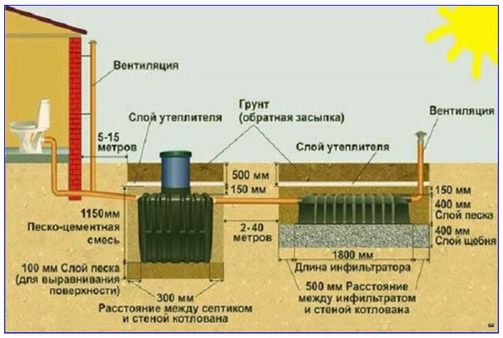 Канализация с септиком и полем фильтрации с установочными размерами.