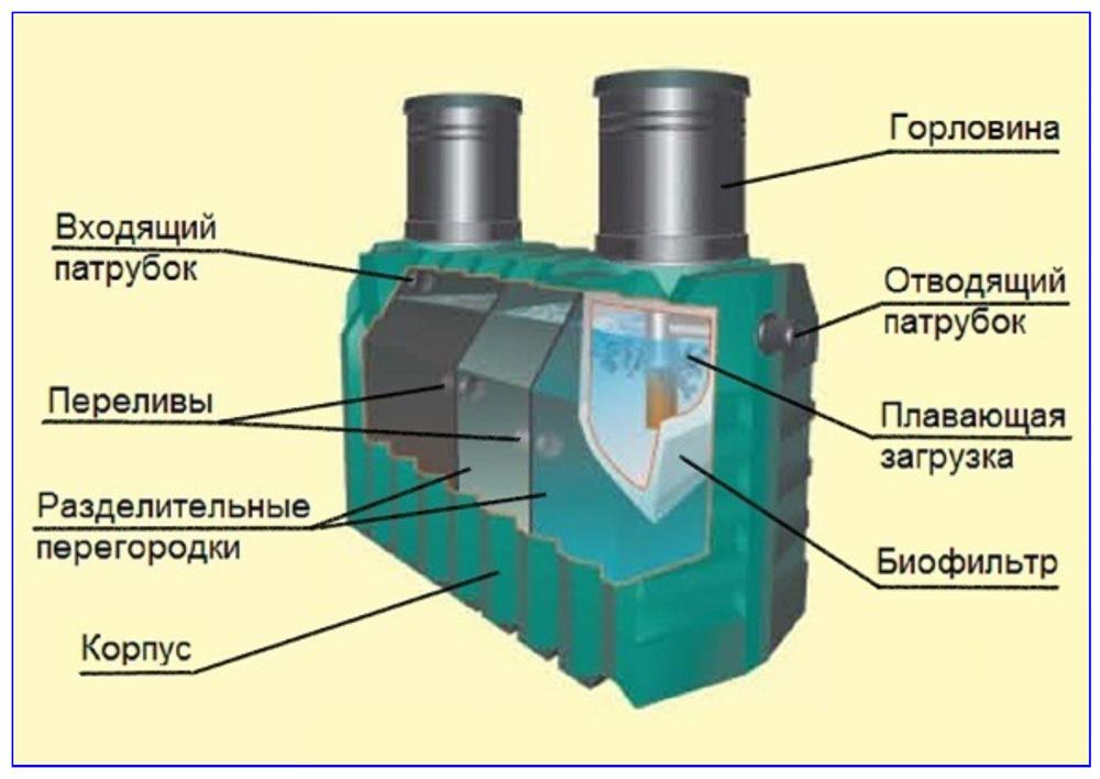 Конструкция септика с биофильтром используемого в автономной канализациию