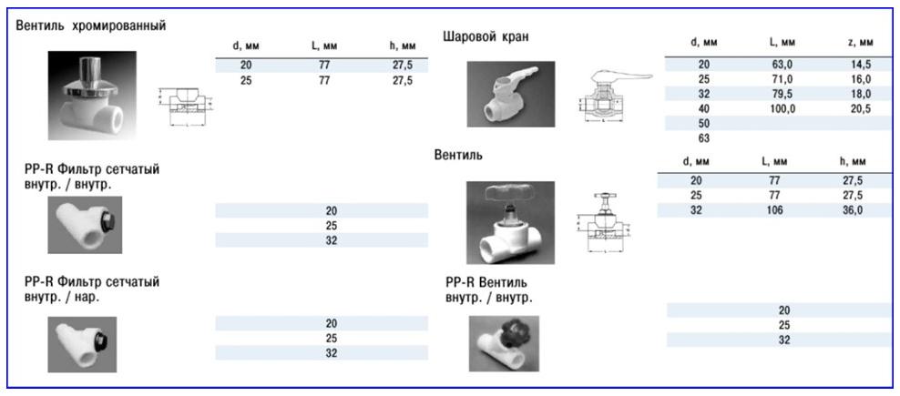 Шаровые и вентильные краны для полипропиленовых труб.