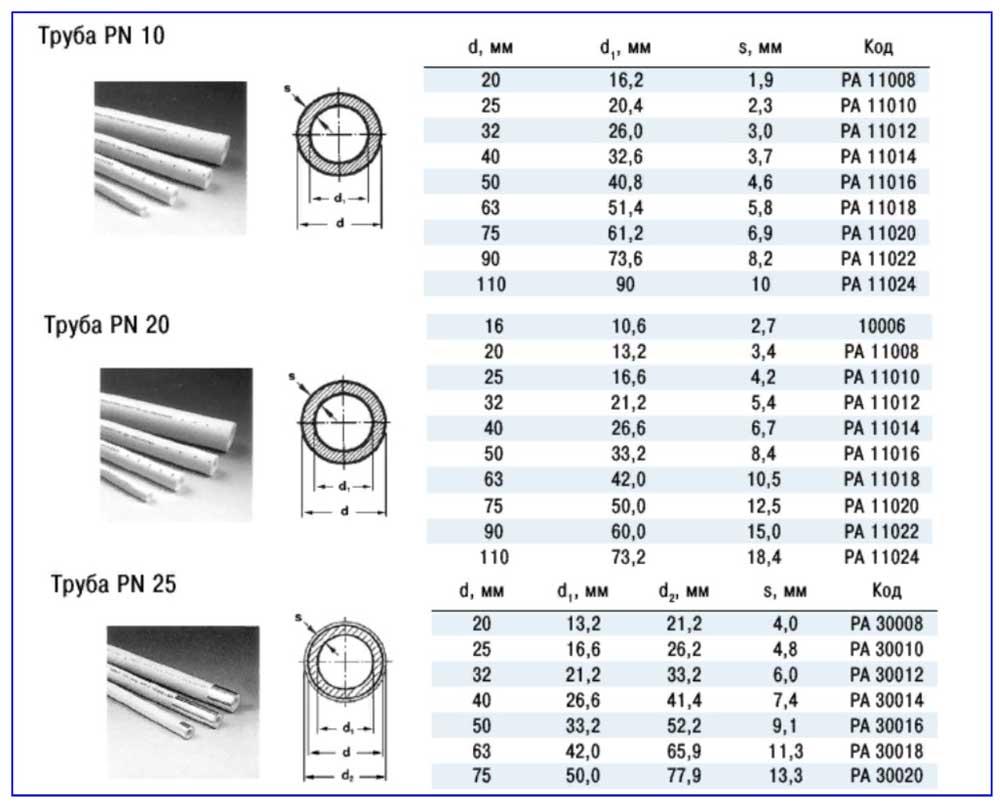 Размерные параметры и устройство ПП-труб для разных давлений.