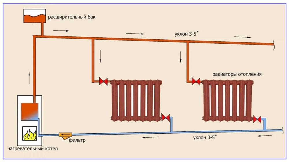 Схема гравитационной системы.
