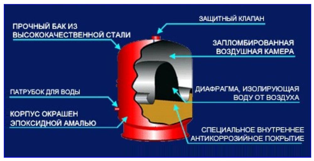 Конструкция расширительного бачка для системы отопления закрытого типа.