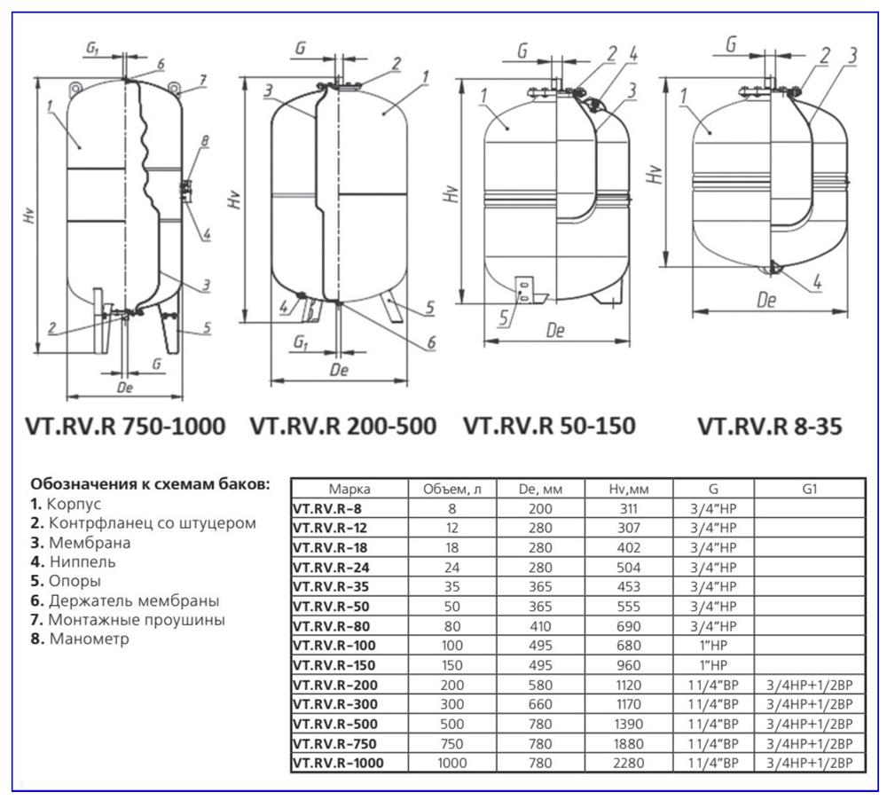Характеристики и размеры расширительных бачков для системы отопления бренда Valtec.