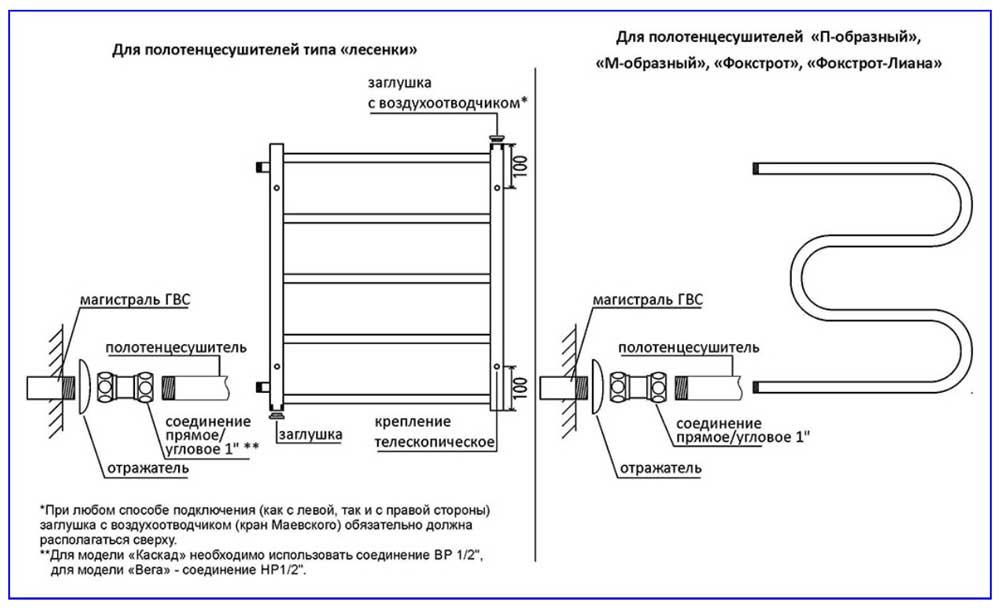 Конструкция полотенцесушителя с боковыми отводами и фитинги для подключения к трубопроводу ГВС.