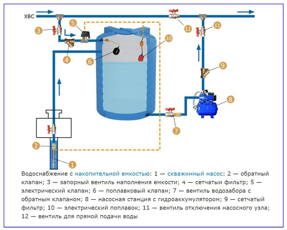 Обвязка накопительной емкости для водоснабжения.